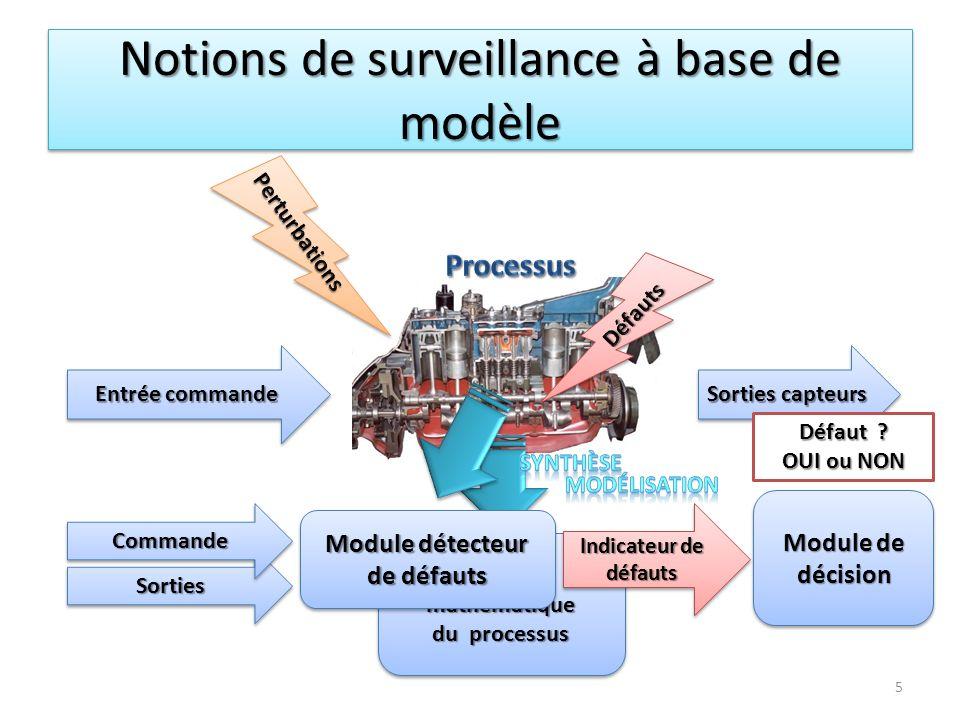 Notions de surveillance à base de modèle Entrée commande Sorties capteurs 5 Modèle mathématique du processus Modèle mathématique du processus Indicate