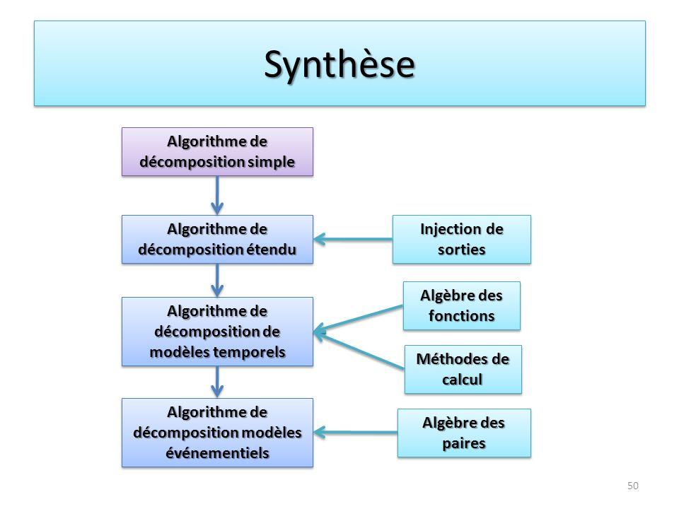 SynthèseSynthèse 50 Algorithme de décomposition simple Injection de sorties Algorithme de décomposition étendu Algèbre des paires Algèbre des fonction