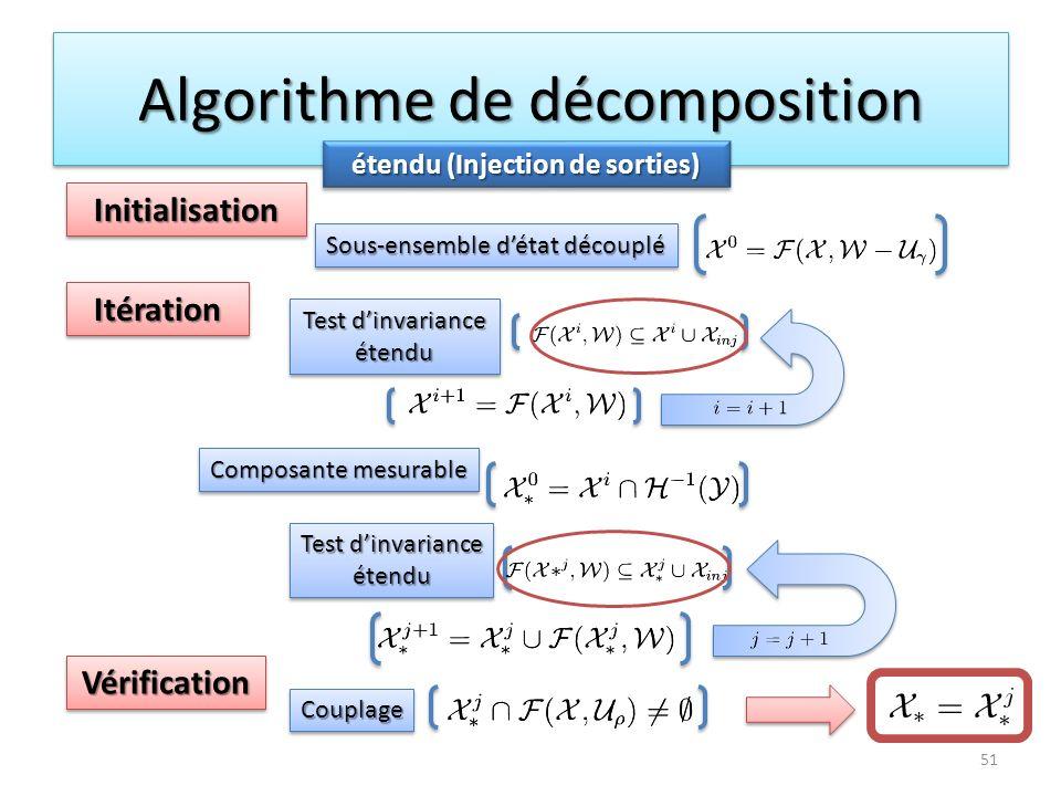 Algorithme de décomposition 51 étendu (Injection de sorties) InitialisationInitialisation ItérationItération VérificationVérification Sous-ensemble dé