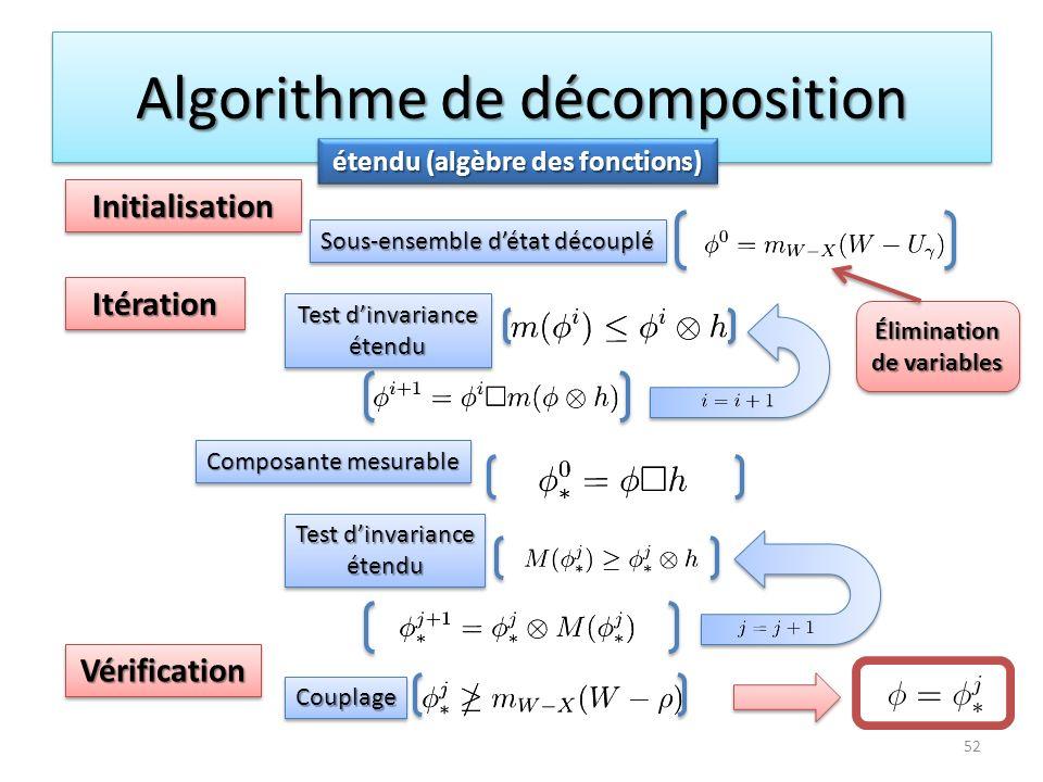 Algorithme de décomposition 52 étendu (algèbre des fonctions) Élimination de variables InitialisationInitialisation ItérationItération VérificationVér