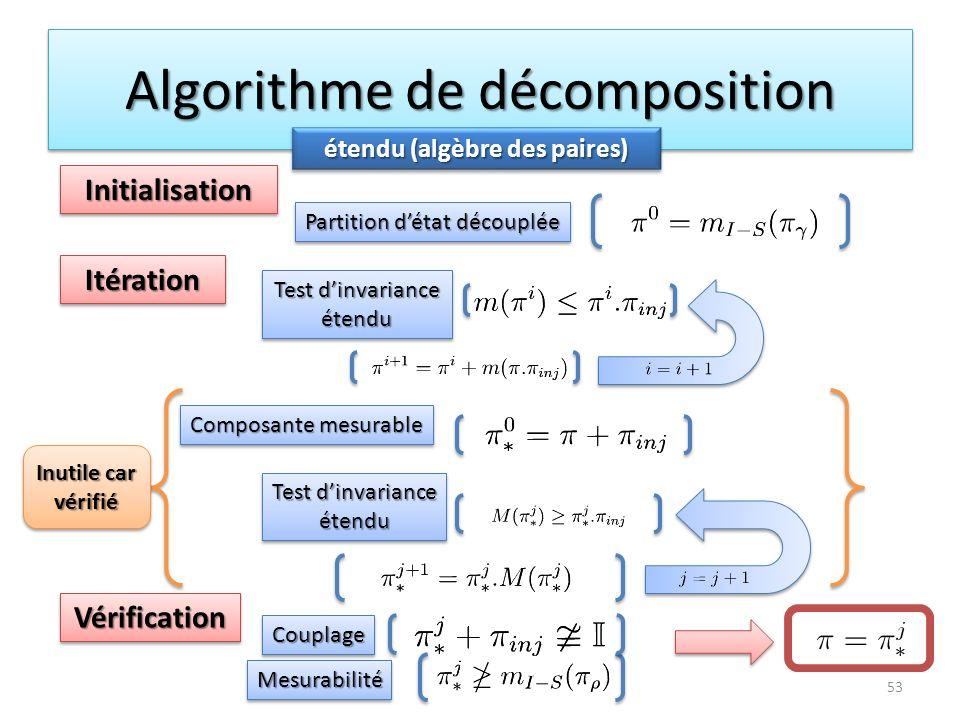 Algorithme de décomposition 53 étendu (algèbre des paires) Inutile car vérifié InitialisationInitialisation ItérationItération VérificationVérificatio