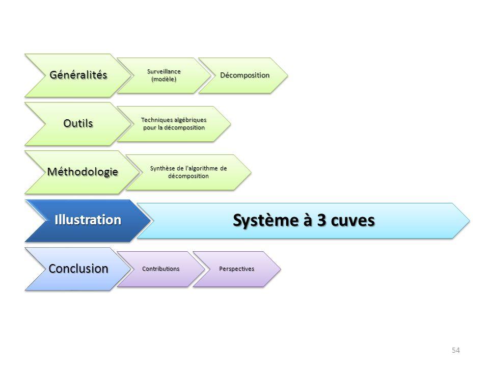 54Généralités Surveillance (modèle) Décomposition Décomposition Outils Techniques algébriques pour la décomposition Méthodologie Synthèse de lalgorith