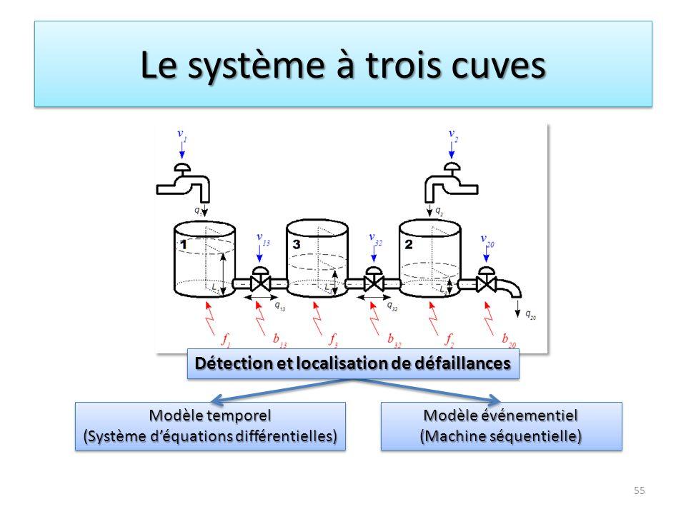 Le système à trois cuves 55 Modèle temporel (Système déquations différentielles) Modèle temporel (Système déquations différentielles) Modèle événement