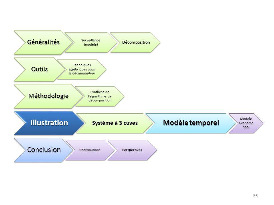 56Généralités Surveillance (modèle) Décomposition Décomposition Outils Techniques algébriques pour la décomposition Méthodologie Synthèse de lalgorith