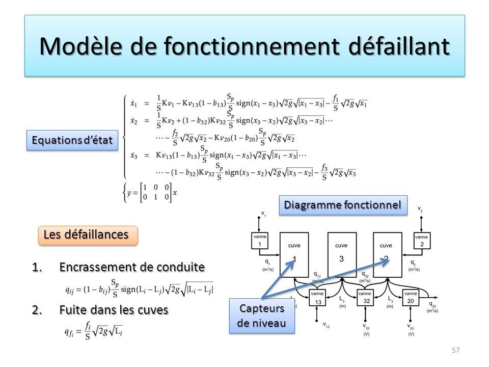 Modèle de fonctionnement défaillant 1.Encrassement de conduite 2.Fuite dans les cuves Les défaillances 57 Diagramme fonctionnel Equations détat Capteu