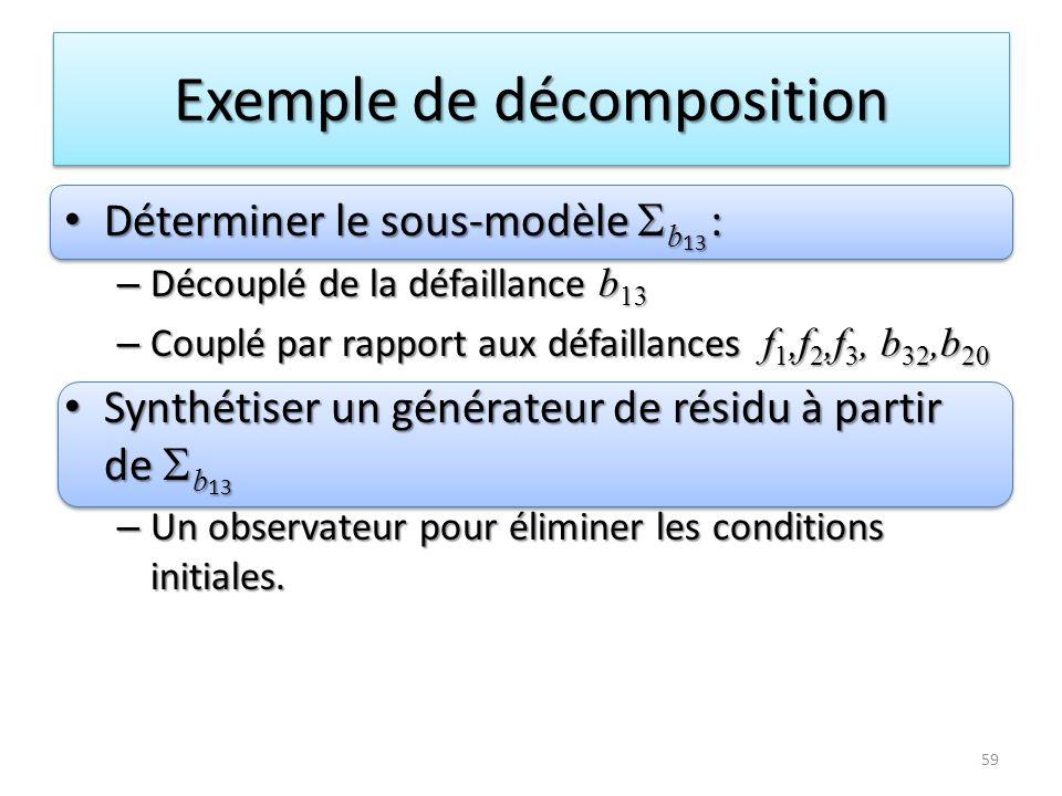 Exemple de décomposition Déterminer le sous-modèle b 13 : Déterminer le sous-modèle b 13 : – Découplé de la défaillance b 13 – Couplé par rapport aux