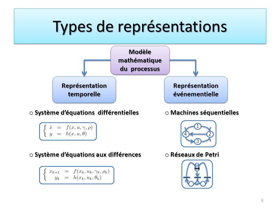 Types de représentations Modèle mathématique du processus Modèle mathématique du processus Représentation temporelle Représentation événementielle 6 o