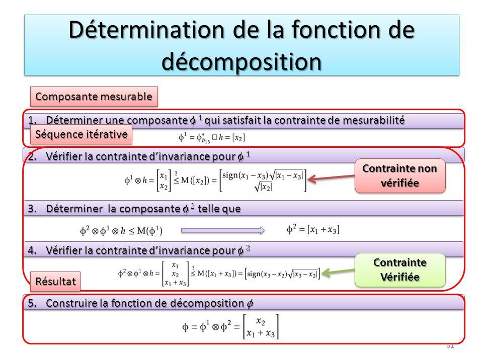 Détermination de la fonction de décomposition 1.Déterminer une composante 1 qui satisfait la contrainte de mesurabilité 2.Vérifier la contrainte dinva