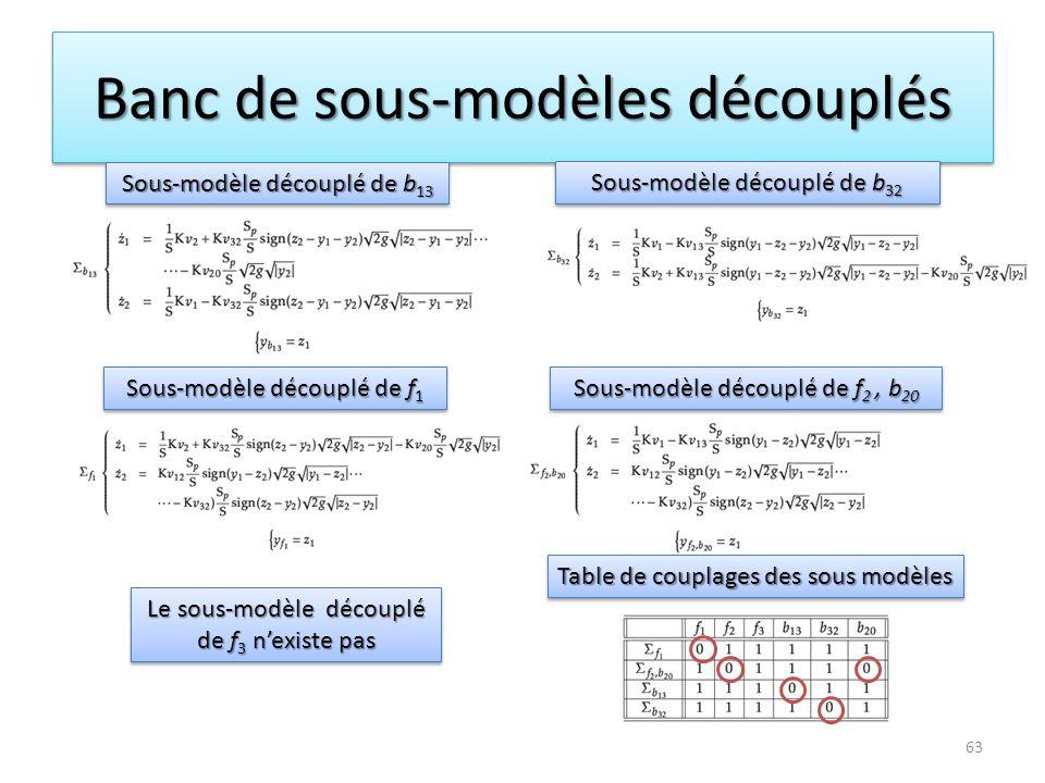 Banc de sous-modèles découplés Sous-modèle découplé de b 32 Sous-modèle découplé de b 13 Sous-modèle découplé de f 2, b 20 Sous-modèle découplé de f 1