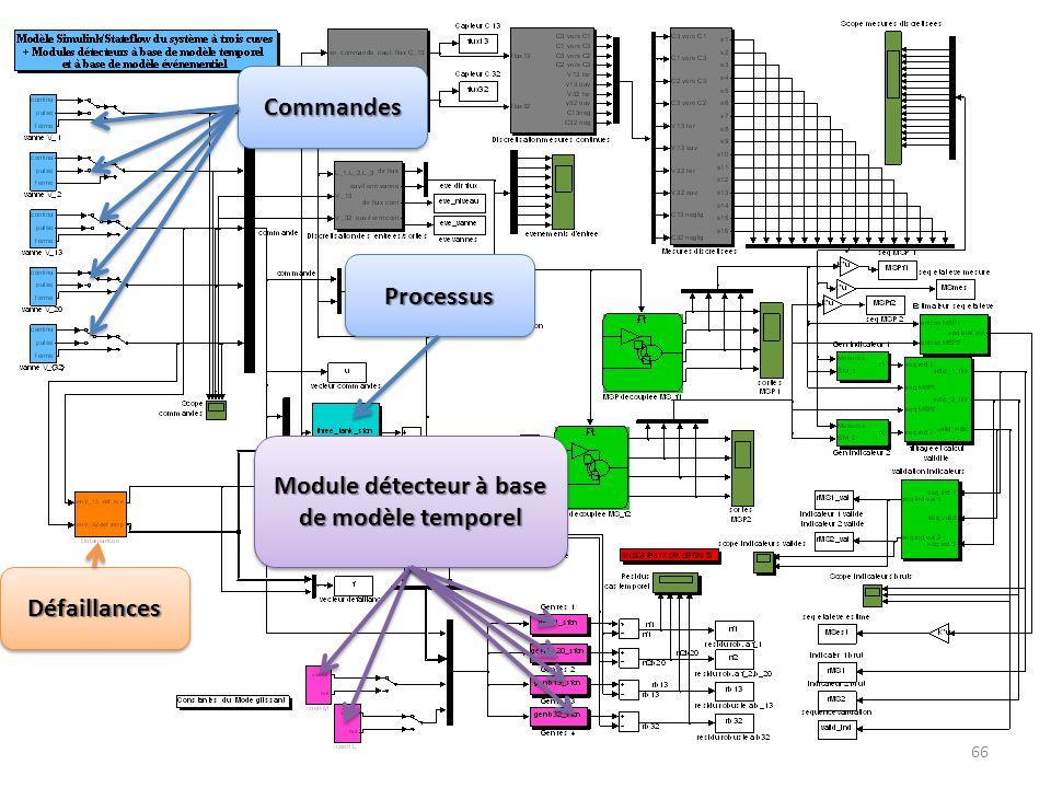 66 CommandesCommandes DéfaillancesDéfaillances Module détecteur à base de modèle temporel ProcessusProcessus