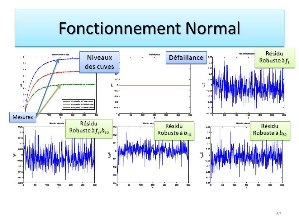 Fonctionnement Normal Niveaux des cuves DéfaillanceDéfaillance Résidu Robuste à f 1 Résidu Résidu Robuste à f 2,b 20 Résidu Résidu Robuste à b 13 Rési