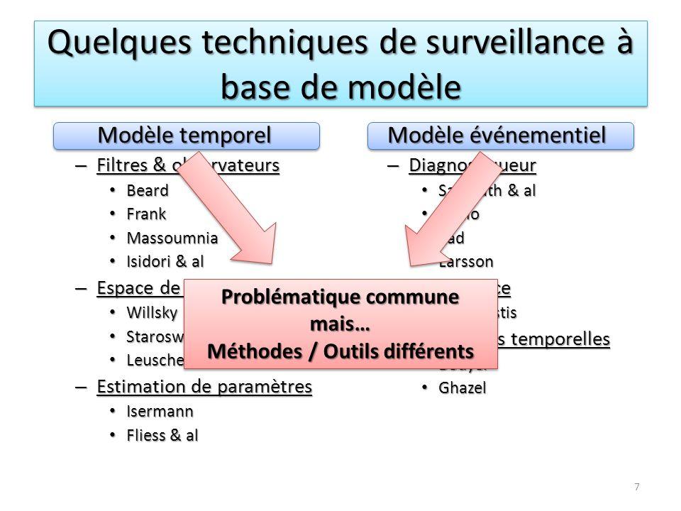 Quelques techniques de surveillance à base de modèle Modèle temporel – Filtres & observateurs Beard Beard Frank Frank Massoumnia Massoumnia Isidori &