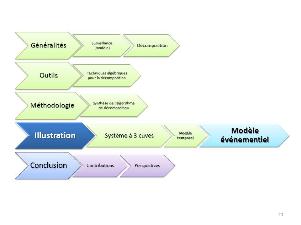 70Généralités Surveillance (modèle) Décomposition Décomposition Outils Techniques algébriques pour la décomposition Méthodologie Synthèse de lalgorith
