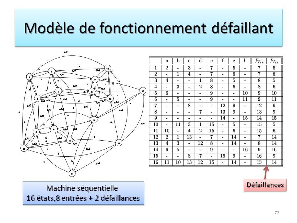 Modèle de fonctionnement défaillant Machine séquentielle 16 états,8 entrées + 2 défaillances Machine séquentielle 16 états,8 entrées + 2 défaillances