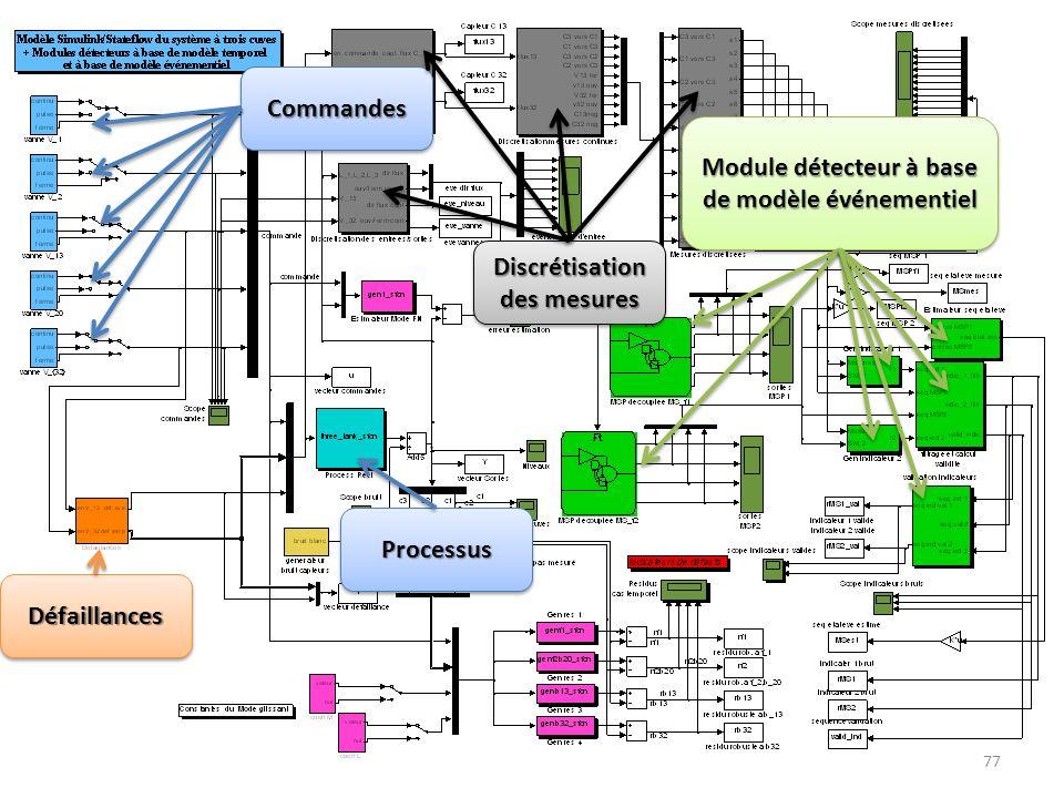 77 CommandesCommandes DéfaillancesDéfaillances Module détecteur à base de modèle événementiel ProcessusProcessus Discrétisation des mesures