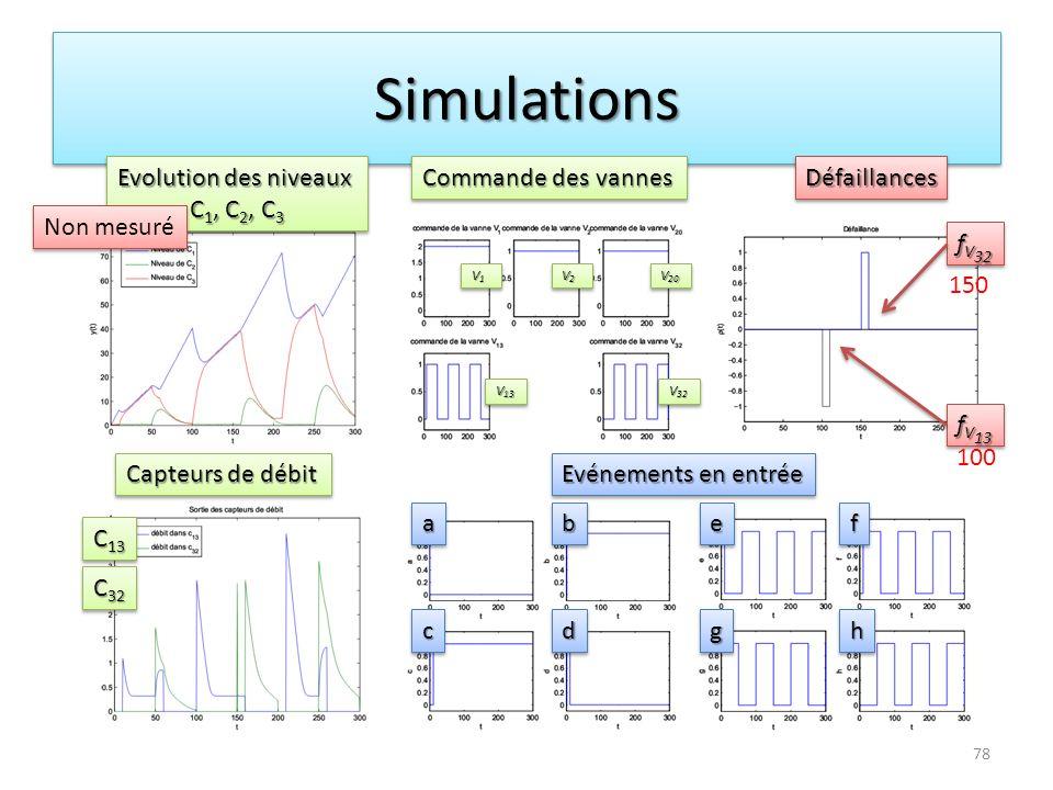 SimulationsSimulations Evolution des niveaux C 1, C 2, C 3 Evolution des niveaux C 1, C 2, C 3 Commande des vannes DéfaillancesDéfaillances Capteurs d
