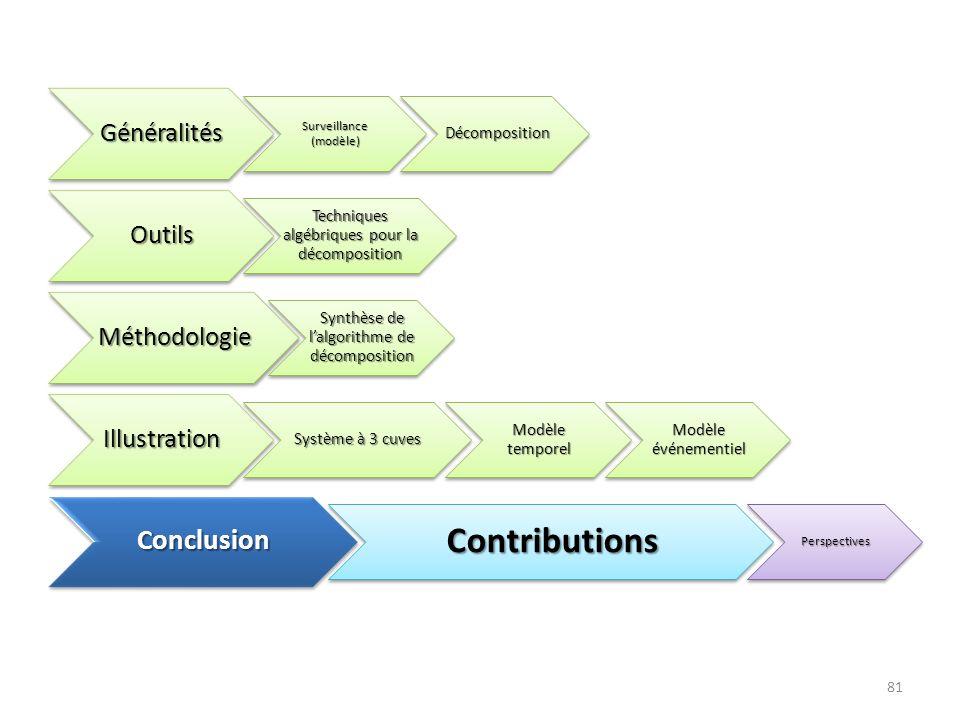 81Généralités Surveillance (modèle) Décomposition Décomposition Outils Techniques algébriques pour la décomposition Méthodologie Synthèse de lalgorith