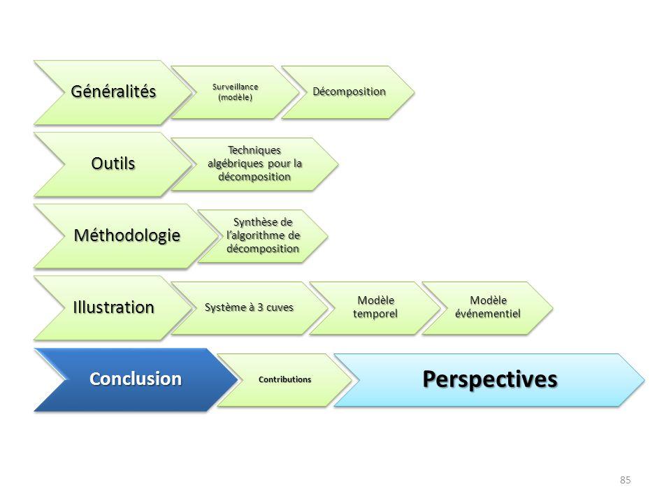 85Généralités Surveillance (modèle) Décomposition Décomposition Outils Techniques algébriques pour la décomposition Méthodologie Synthèse de lalgorith