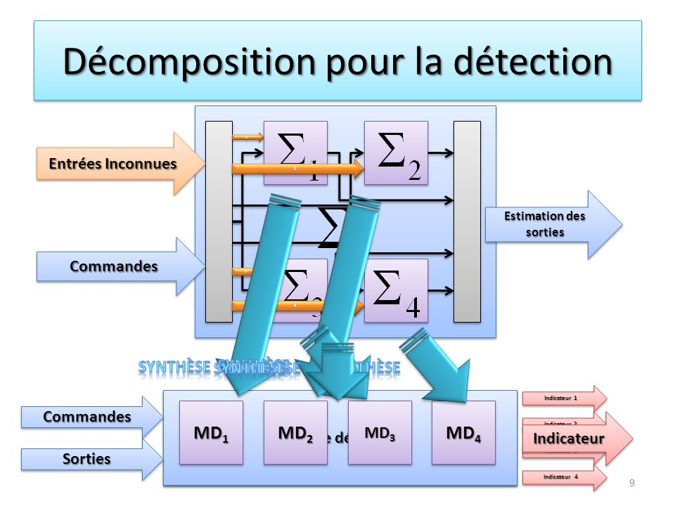 Structure du module détecteur 10 Bloc délimination des conditions initiales Bloc de comparaison comparaison SortiesSorties IndicateurIndicateur CommandesCommandes Injection de sorties SortiemesurableSortiemesurable