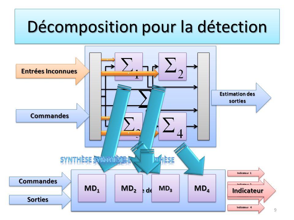 Décomposition pour la détection Module détecteur MD 2 MD 3 MD 4 MD 1 CommandesCommandes Indicateur 4 Entrées Inconnues Estimation des sorties Indicate