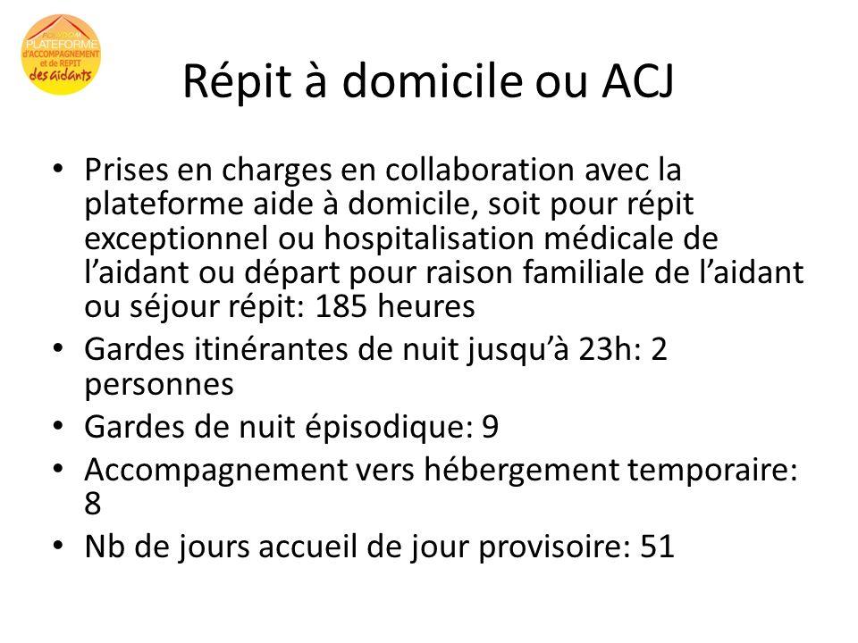Répit à domicile ou ACJ Prises en charges en collaboration avec la plateforme aide à domicile, soit pour répit exceptionnel ou hospitalisation médical