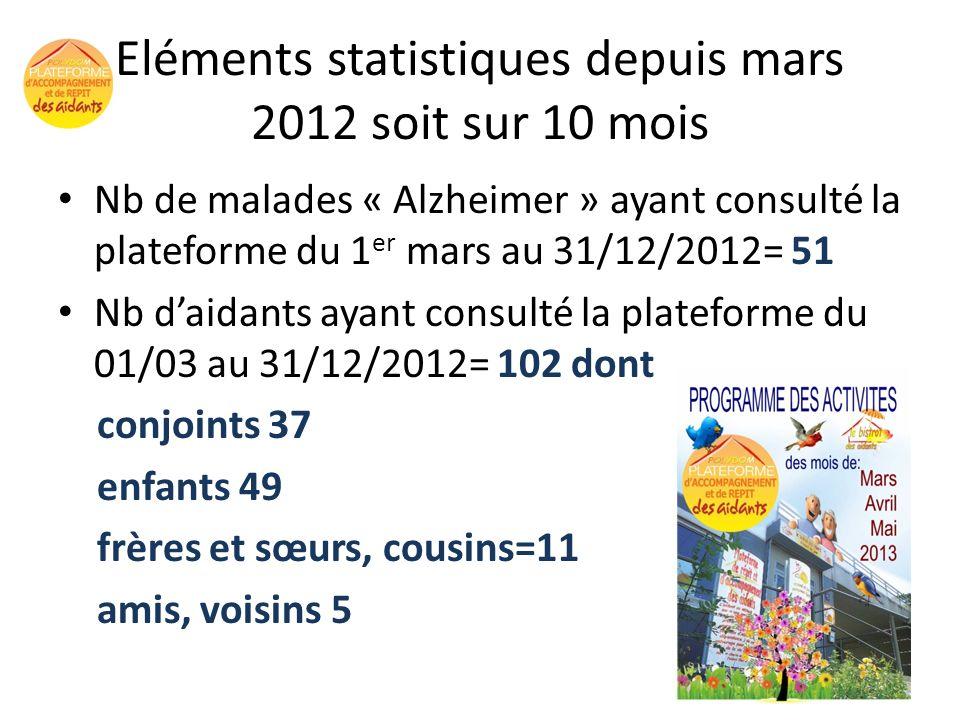 Eléments statistiques depuis mars 2012 soit sur 10 mois Nb de malades « Alzheimer » ayant consulté la plateforme du 1 er mars au 31/12/2012= 51 Nb dai