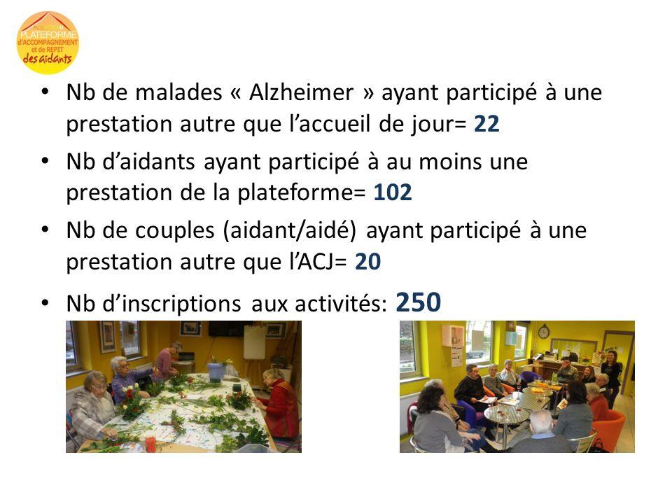 Nb de malades « Alzheimer » ayant participé à une prestation autre que laccueil de jour= 22 Nb daidants ayant participé à au moins une prestation de l