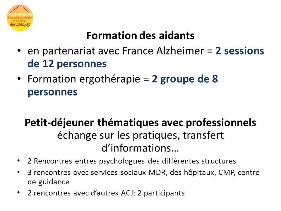 Formation des aidants en partenariat avec France Alzheimer = 2 sessions de 12 personnes Formation ergothérapie = 2 groupe de 8 personnes Petit-déjeune