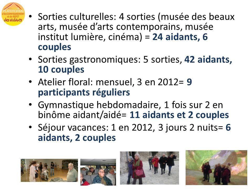 Sorties culturelles: 4 sorties (musée des beaux arts, musée darts contemporains, musée institut lumière, cinéma) = 24 aidants, 6 couples Sorties gastr