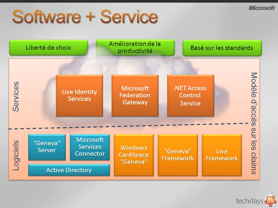 Geneva Framework Live Framework Windows CardSpace Geneva Active Directory Geneva Server Microsoft Services Connector Logiciels Services Modèle daccès