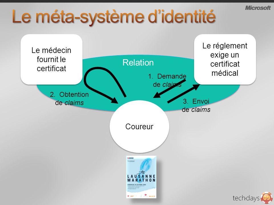 Relation Le médecin fournit le certificat 2. Obtention de claims 3. Envoi de claims 1. Demande de claims Coureur Le réglement exige un certificat médi