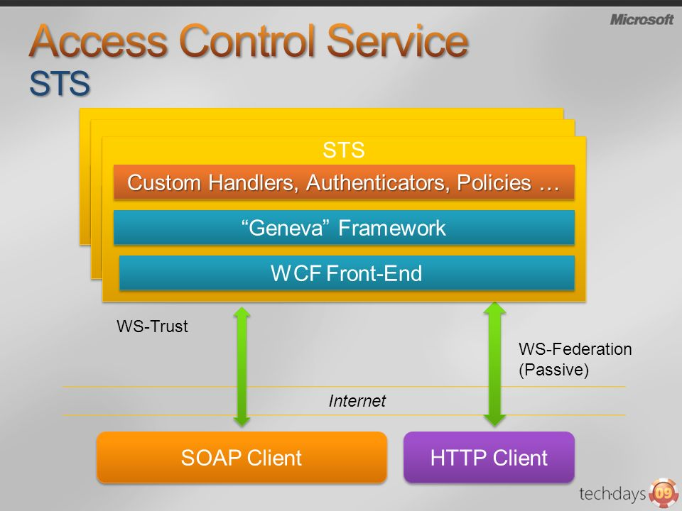 Security Token Service Custom Handlers, Authenticators, Policies … IDFX SOAP Client HTTP Client Internet WS-Trust WS-Federation (Passive) Security Token Service Custom Handlers, Authenticators, Policies … IDFX STS Custom Handlers, Authenticators, Policies … Geneva Framework WCF Front-End