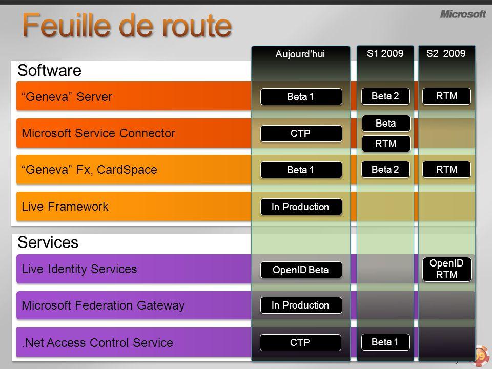 .Net Access Control Service Microsoft Federation Gateway Microsoft Service Connector Software Services Geneva Server Live Identity Services Aujourdhui