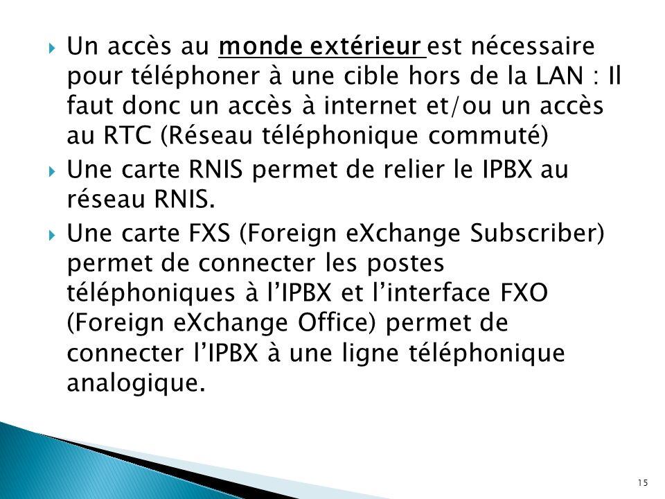 Un accès au monde extérieur est nécessaire pour téléphoner à une cible hors de la LAN : Il faut donc un accès à internet et/ou un accès au RTC (Réseau