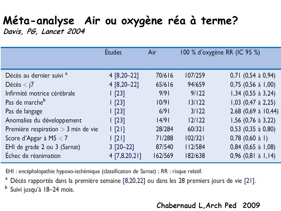 Méta-analyse Air ou oxygène réa à terme? Davis, PG, Lancet 2004 Chabernaud L,Arch Ped 2009