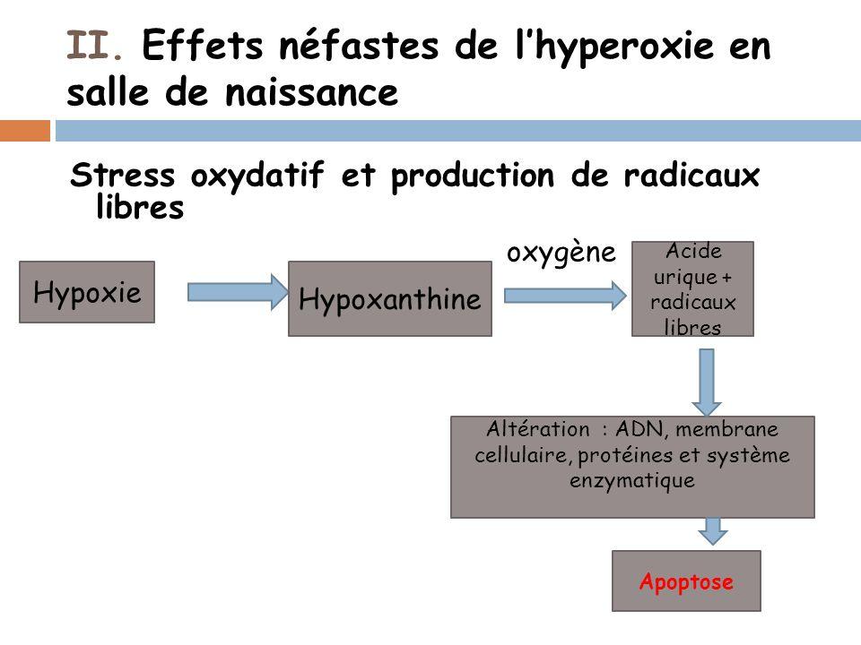 II. Effets néfastes de lhyperoxie en salle de naissance Stress oxydatif et production de radicaux libres oxygène Acide urique + radicaux libres Altéra