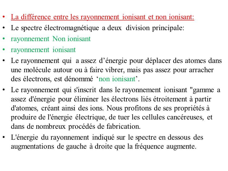 La différence entre les rayonnement ionisant et non ionisant: Le spectre électromagnétique a deux division principale: rayonnement Non ionisant rayonn