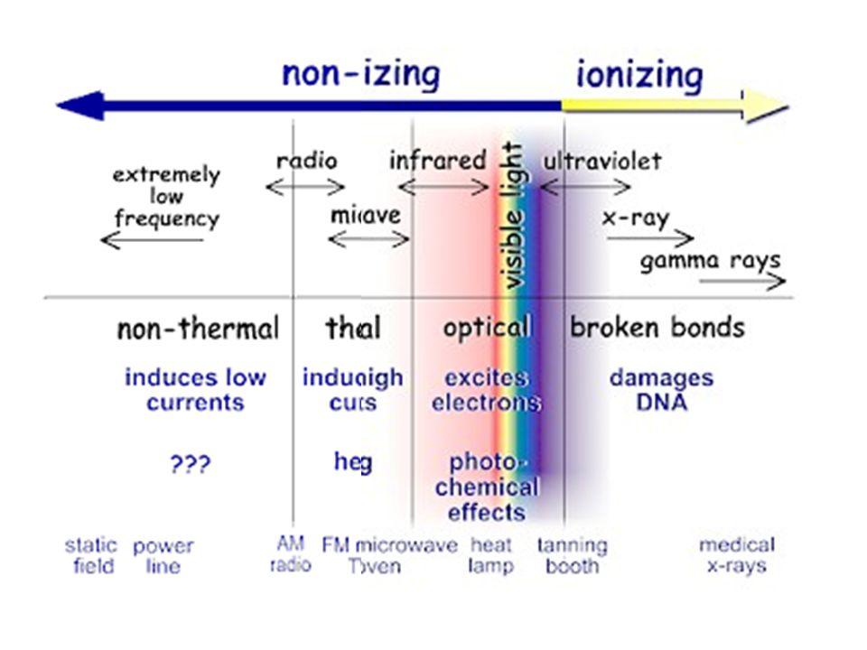 RAYONNEMENTS IONISANTS ET NON IONISANTS énergie des photons (eV) 50 Hz 10 22 10 2020 14 10 5 -6 10 -11 13.6 rayonnements ionisants rayonnements non ionisants 10 7 fréquence (Hz)
