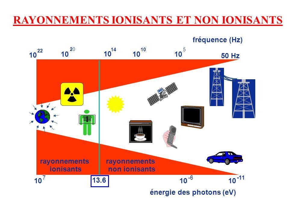 RAYONNEMENTS IONISANTS ET NON IONISANTS énergie des photons (eV) 50 Hz 10 22 10 2020 14 10 5 -6 10 -11 13.6 rayonnements ionisants rayonnements non io