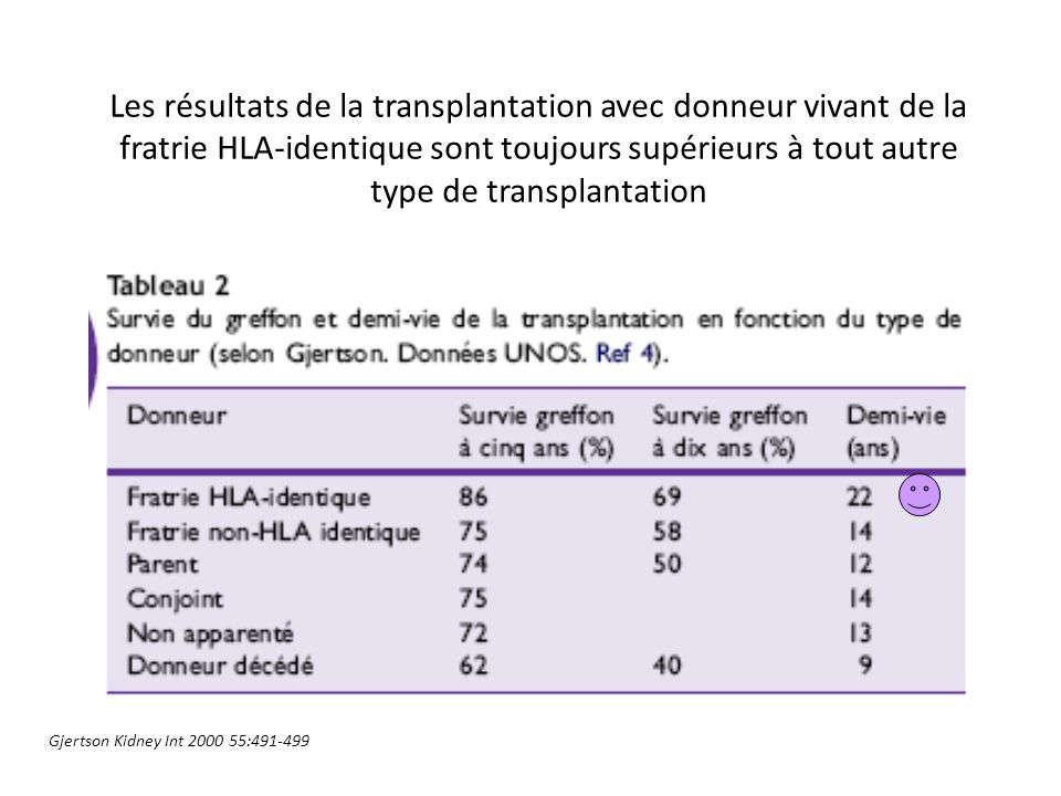 Les résultats de la transplantation avec donneur vivant de la fratrie HLA-identique sont toujours supérieurs à tout autre type de transplantation Gjer