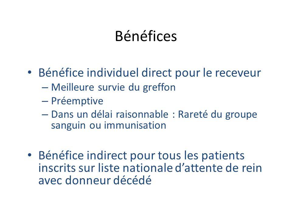 Bénéfices Bénéfice individuel direct pour le receveur – Meilleure survie du greffon – Préemptive – Dans un délai raisonnable : Rareté du groupe sangui