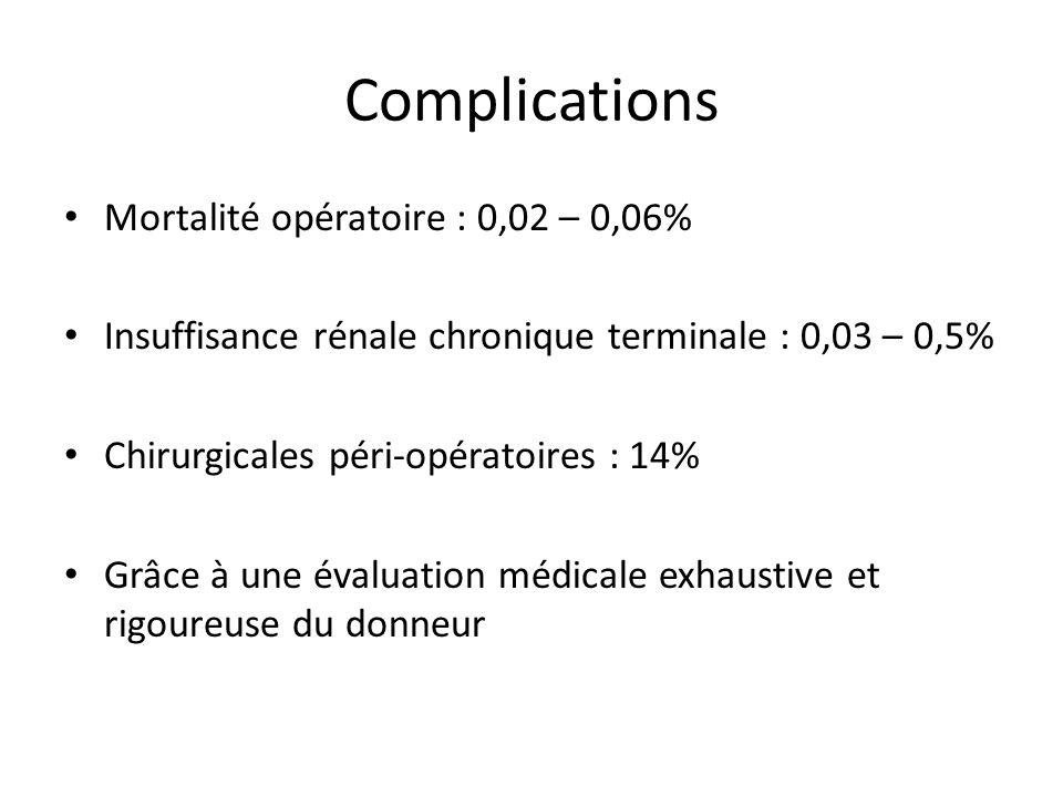 Complications Mortalité opératoire : 0,02 – 0,06% Insuffisance rénale chronique terminale : 0,03 – 0,5% Chirurgicales péri-opératoires : 14% Grâce à u
