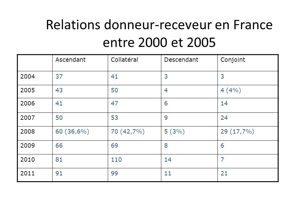 Relations donneur-receveur en France entre 2000 et 2005 AscendantCollatéralDescendantConjoint 2004374133 2005435044 (4%) 20064147614 20075053924 20086