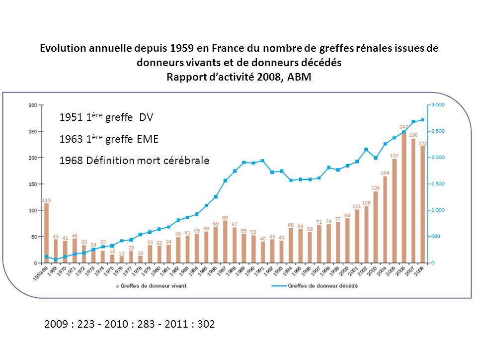 Evolution annuelle depuis 1959 en France du nombre de greffes rénales issues de donneurs vivants et de donneurs décédés Rapport dactivité 2008, ABM 19