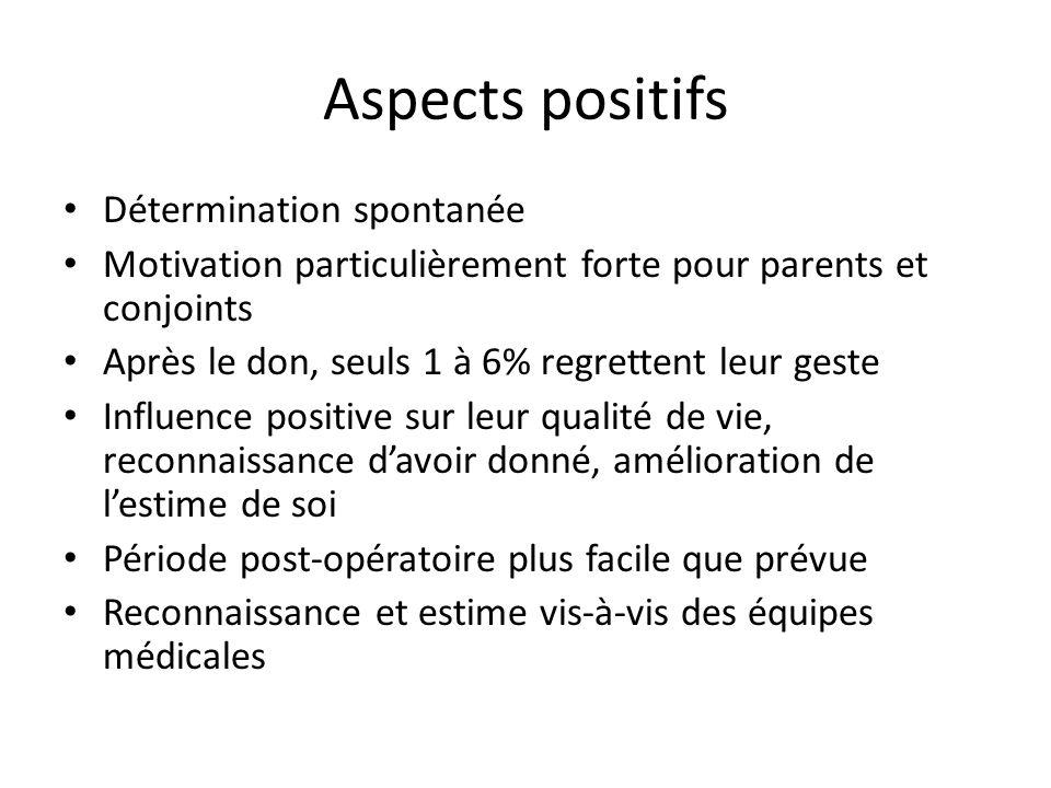 Aspects positifs Détermination spontanée Motivation particulièrement forte pour parents et conjoints Après le don, seuls 1 à 6% regrettent leur geste