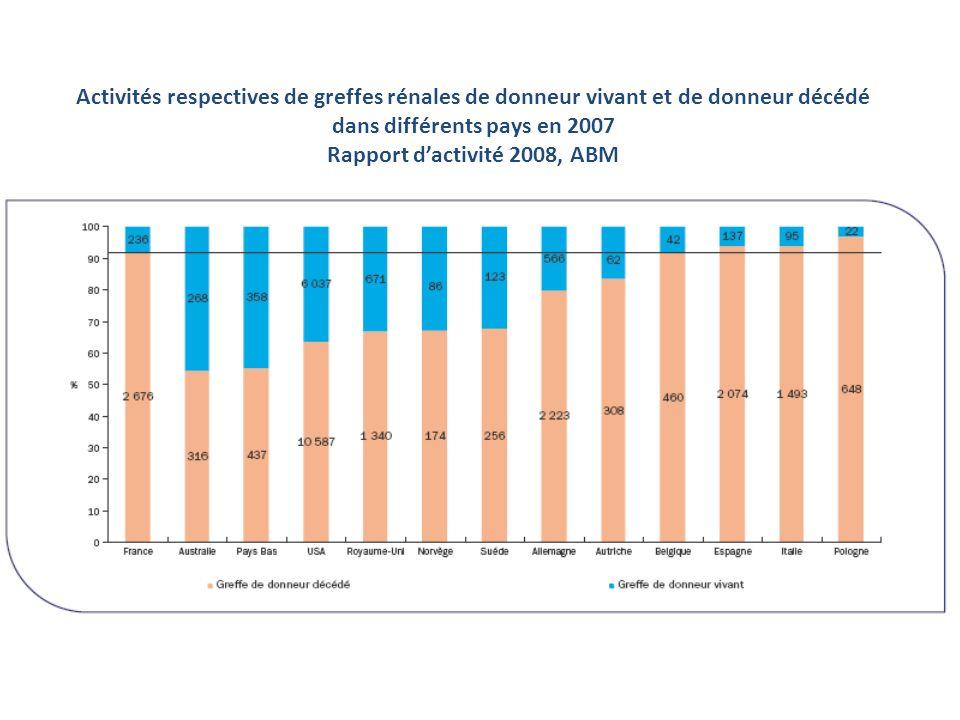 Activités respectives de greffes rénales de donneur vivant et de donneur décédé dans différents pays en 2007 Rapport dactivité 2008, ABM