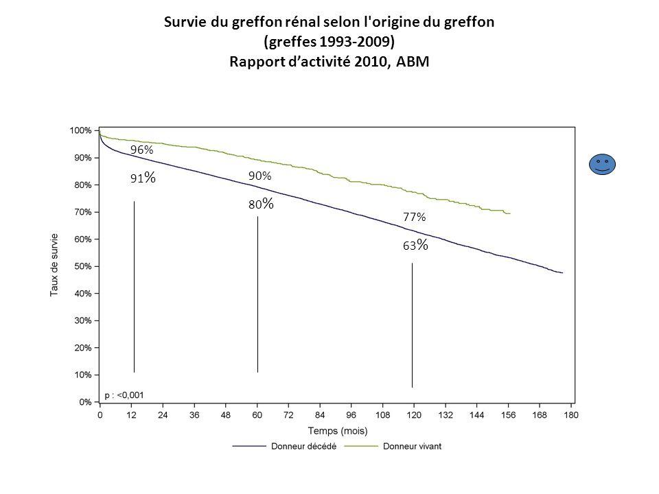 Survie du greffon rénal selon l'origine du greffon (greffes 1993-2009) Rapport dactivité 2010, ABM 96% 91 % 90% 80 % 77% 63 %