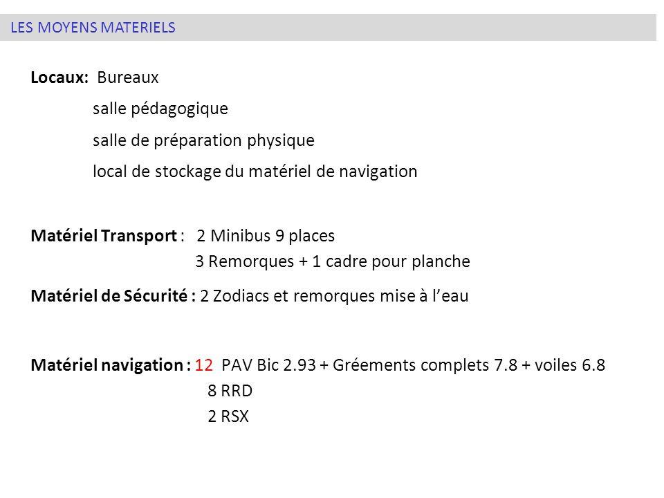 Locaux: Bureaux salle pédagogique salle de préparation physique local de stockage du matériel de navigation Matériel Transport : 2 Minibus 9 places 3