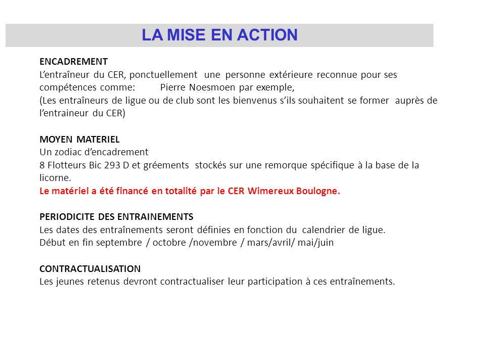 LA MISE EN ACTION ENCADREMENT Lentraîneur du CER, ponctuellement une personne extérieure reconnue pour ses compétences comme: Pierre Noesmoen par exem