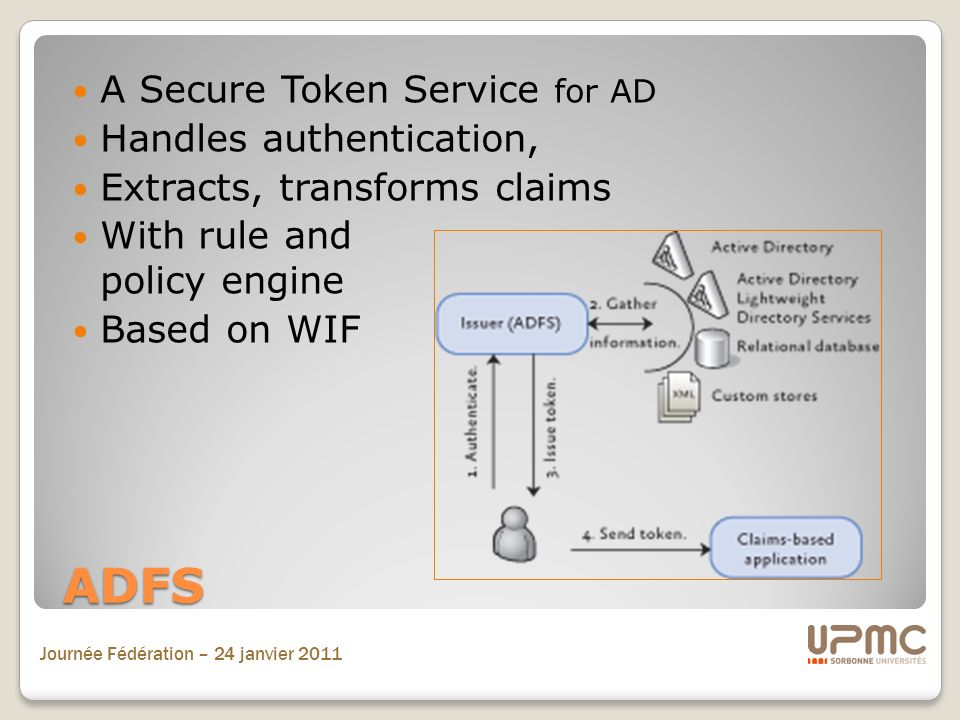 Journée Fédération – 24 janvier 2011 ADFS A Secure Token Service for AD Handles authentication, Extracts, transforms claims With rule and policy engine Based on WIF